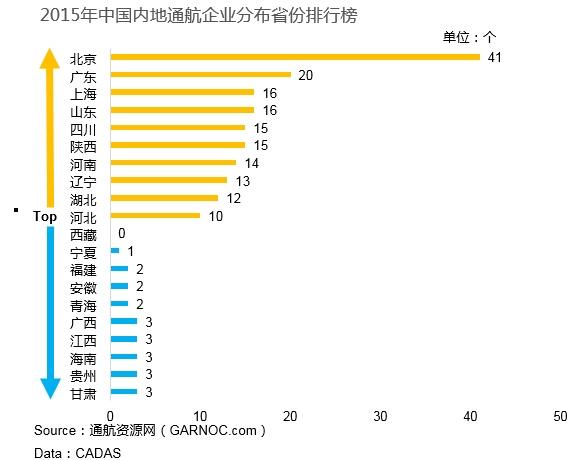 截至2015年3月底,通航飞机数量位列前十的省份分别为:四川,广东,北京