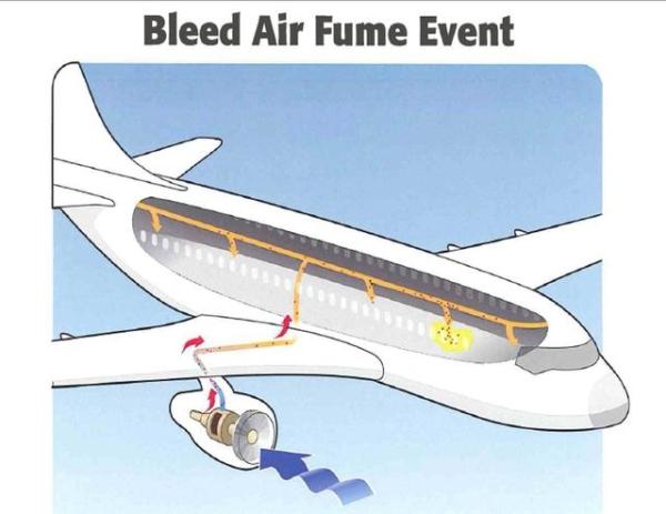 """许多年来,许多专家都警告过飞机故障可能导致所谓的""""进烟现象""""(fume"""