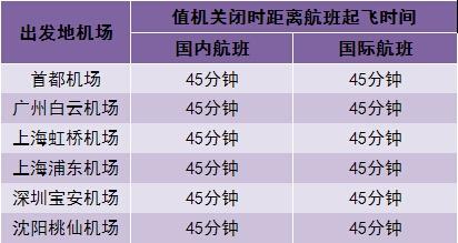 北京,上海,广州,深圳,沈阳五个城市机场的国内航班值机时间提前